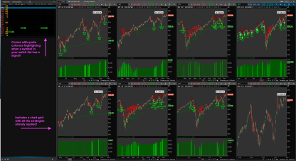 Thinkorswim Larry Connors High Probability ETFs Chart Grid and Watchlist Columns