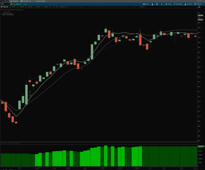 dema crossover indicator for thinkorswim charts