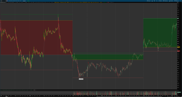 higher timeframe OHLC levels indicator for thinkorswim 3