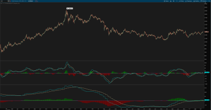 multiple timeframe MACD indicator for thinkorswim - daily chart with weekly and monthly MACDs