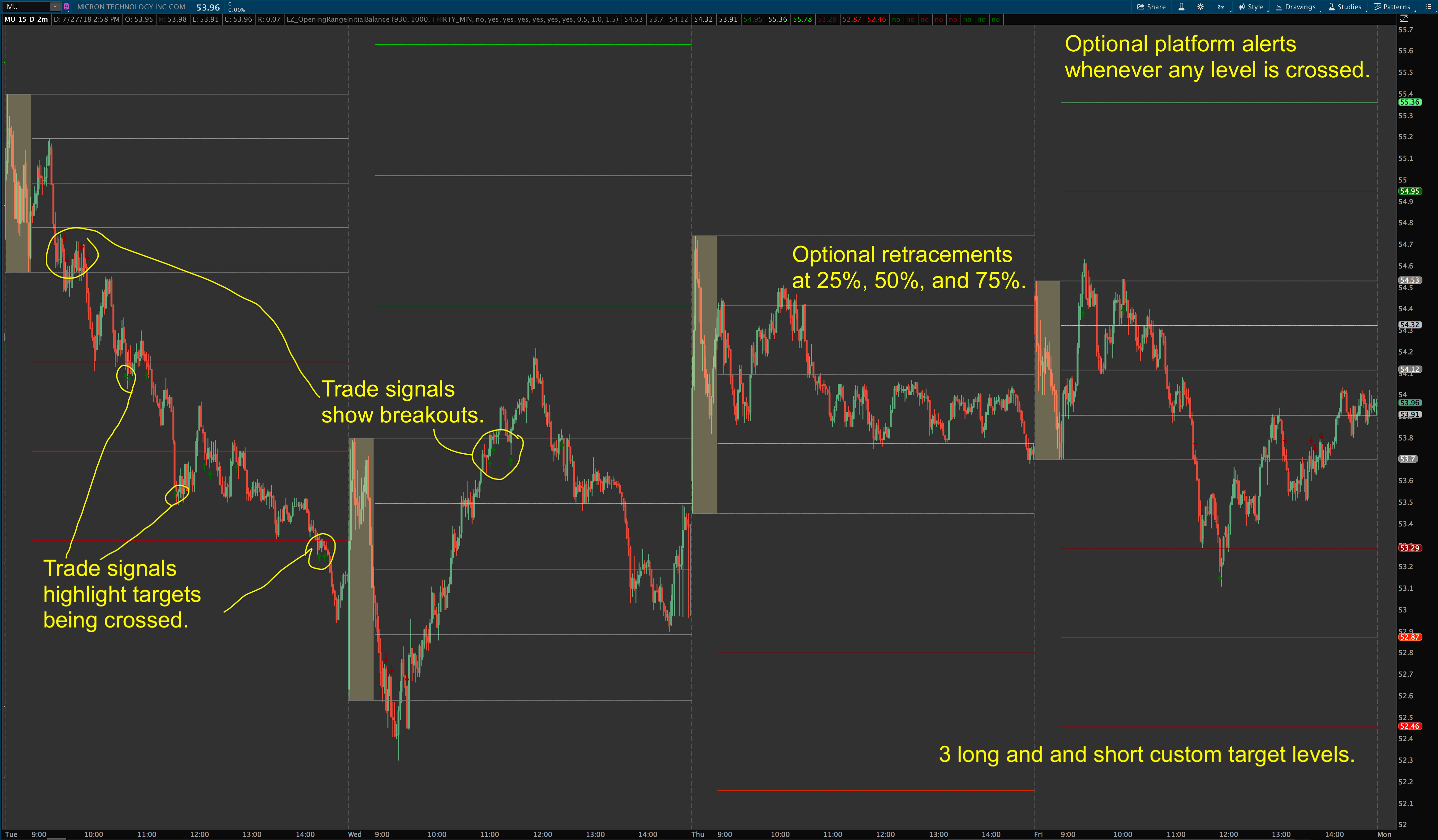 Opening Range Breakout (ORB) Indicator + Scanner and Column for Thinkorswim
