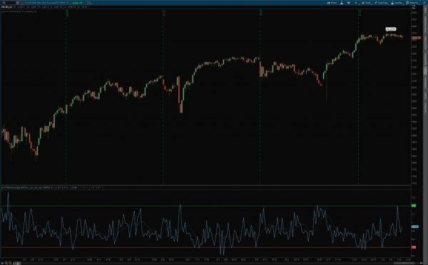 put/call ratio indicator for thinkorswim example chart