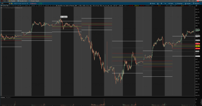 thinkorswim auto fibonacci previous day