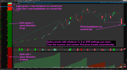 thinkorswim weis wave pivot breakdown scan and column
