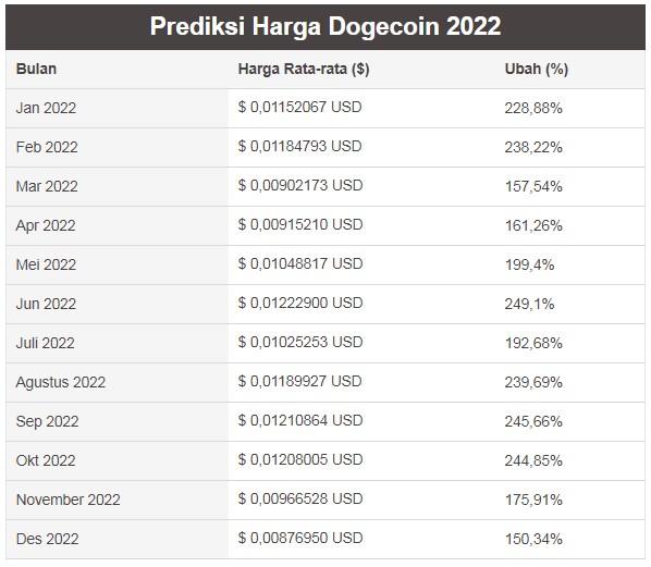 Prediksi Harga Dogecoin 2022