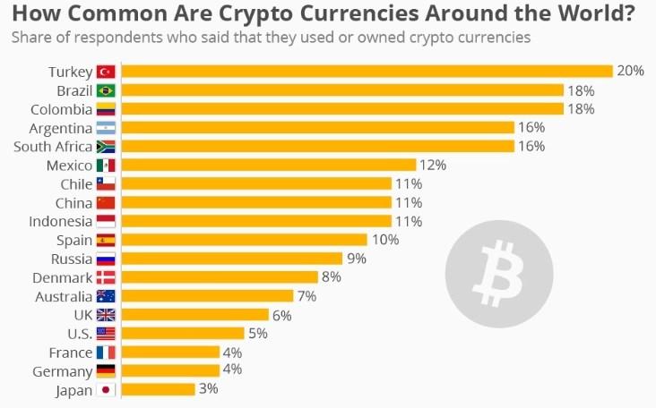 Bitcoin Terbanyak di Dunia