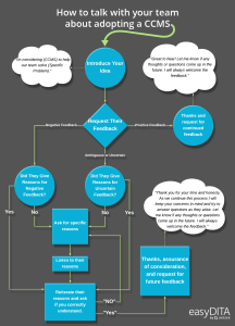 How to talk with your team about adopting a CCMS. A conversation map for expected interaction with employees regarding the adoption of your Component Content Management System