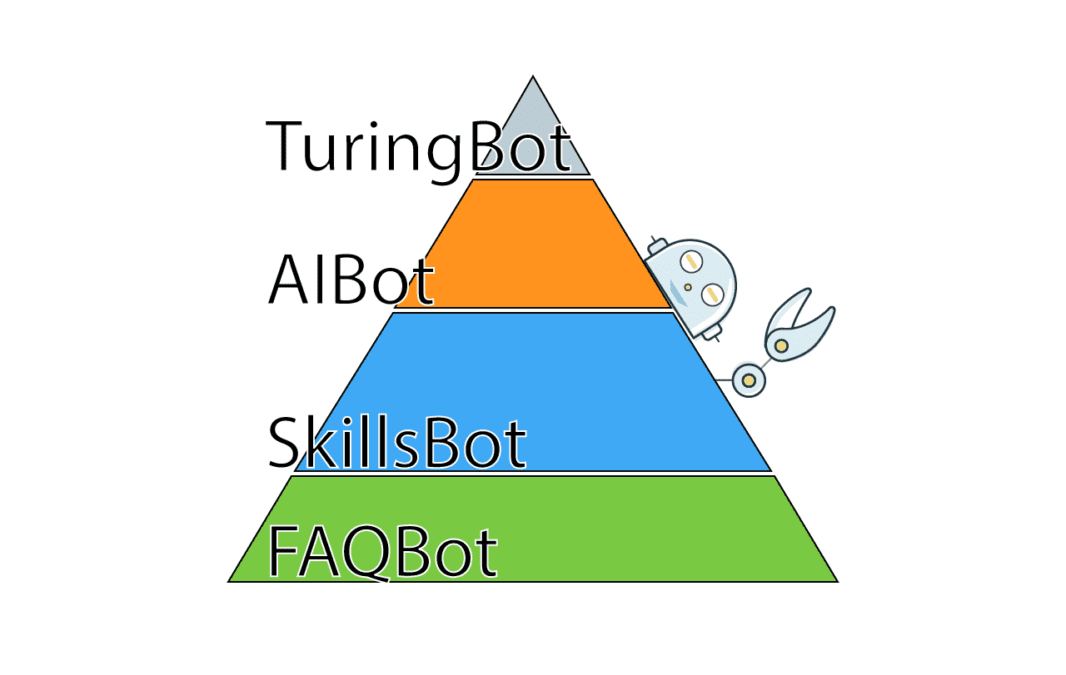 A Chatbot Maturity Model
