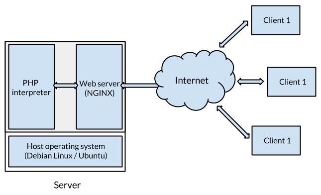 Standard server architecture