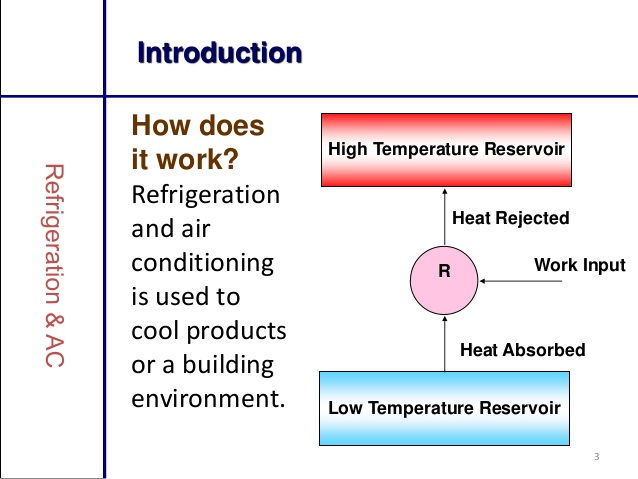 PDF] Refrigeration & Air Conditioning (PPT File) Free