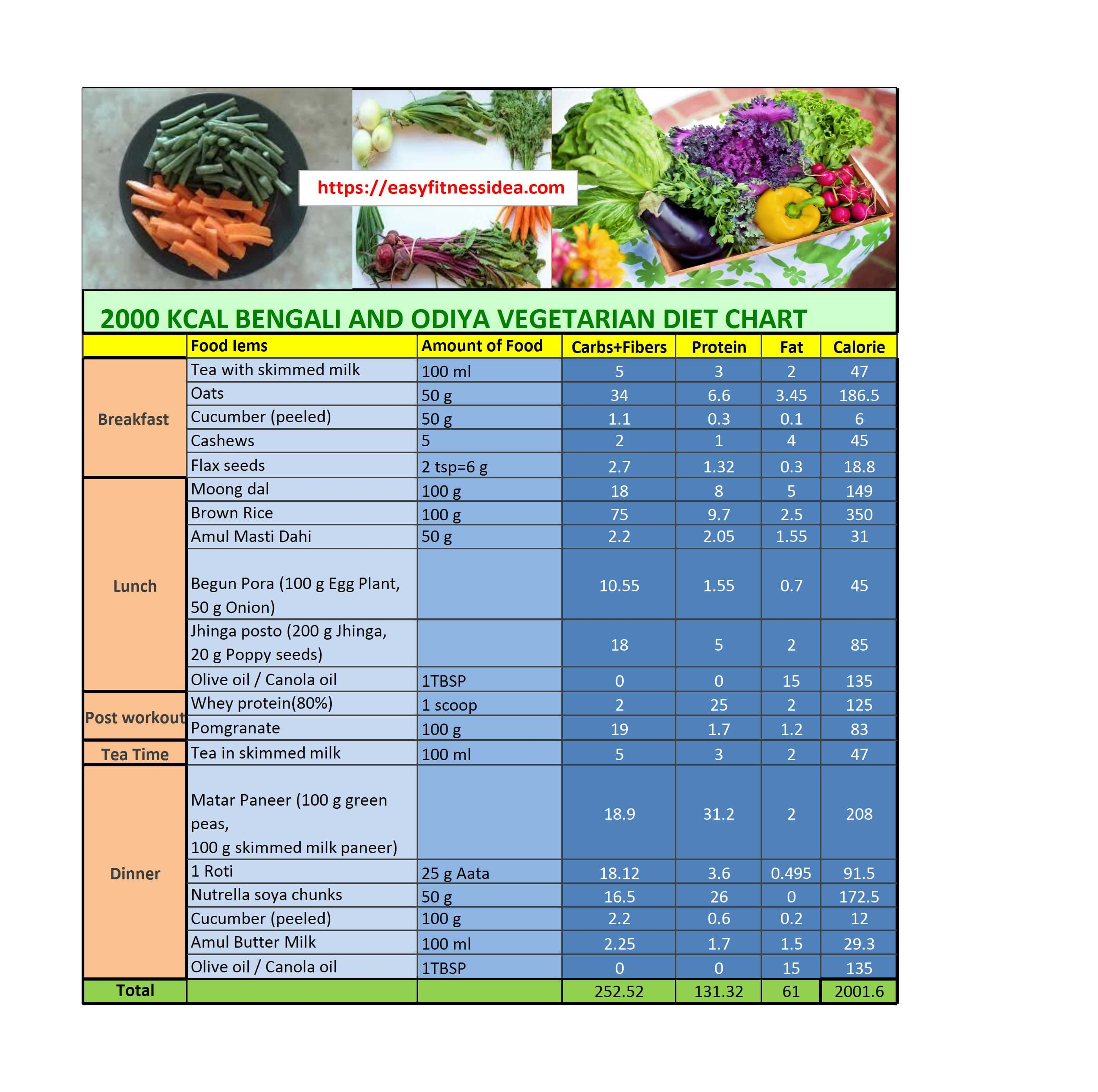 diet chart for weight loss for female indian food