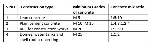 concrete mix design -ratios