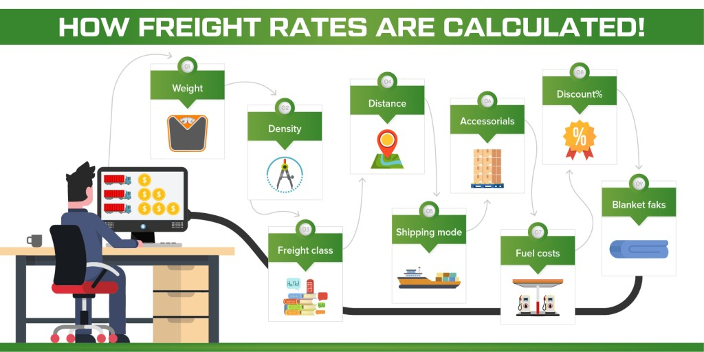 How Freight Rates and Quotes are Calcualated