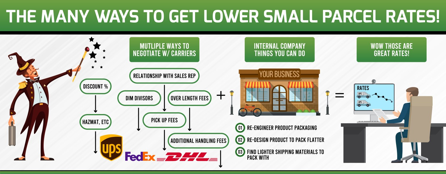 How to get better rates with UPS, Fedex, and DHL