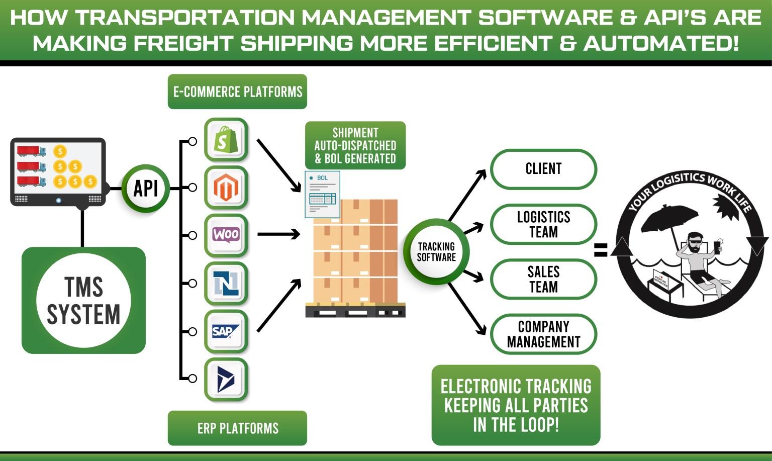 Freight API's and Logistics API automation