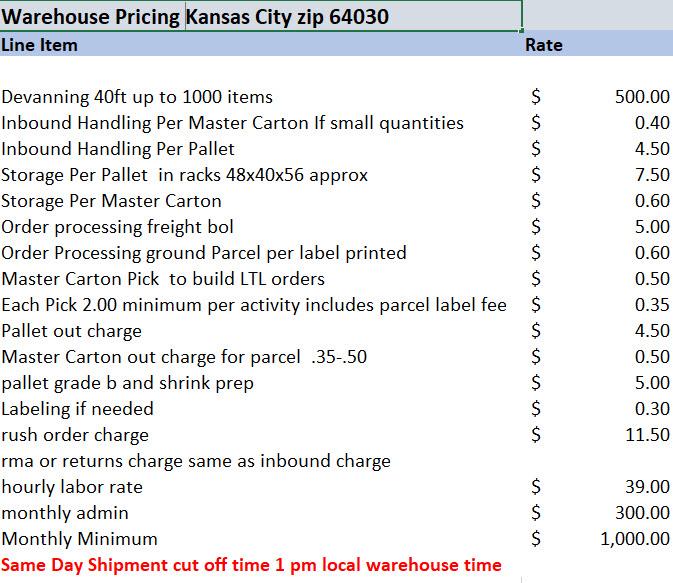 Kansas City Warehousing Rates 2019