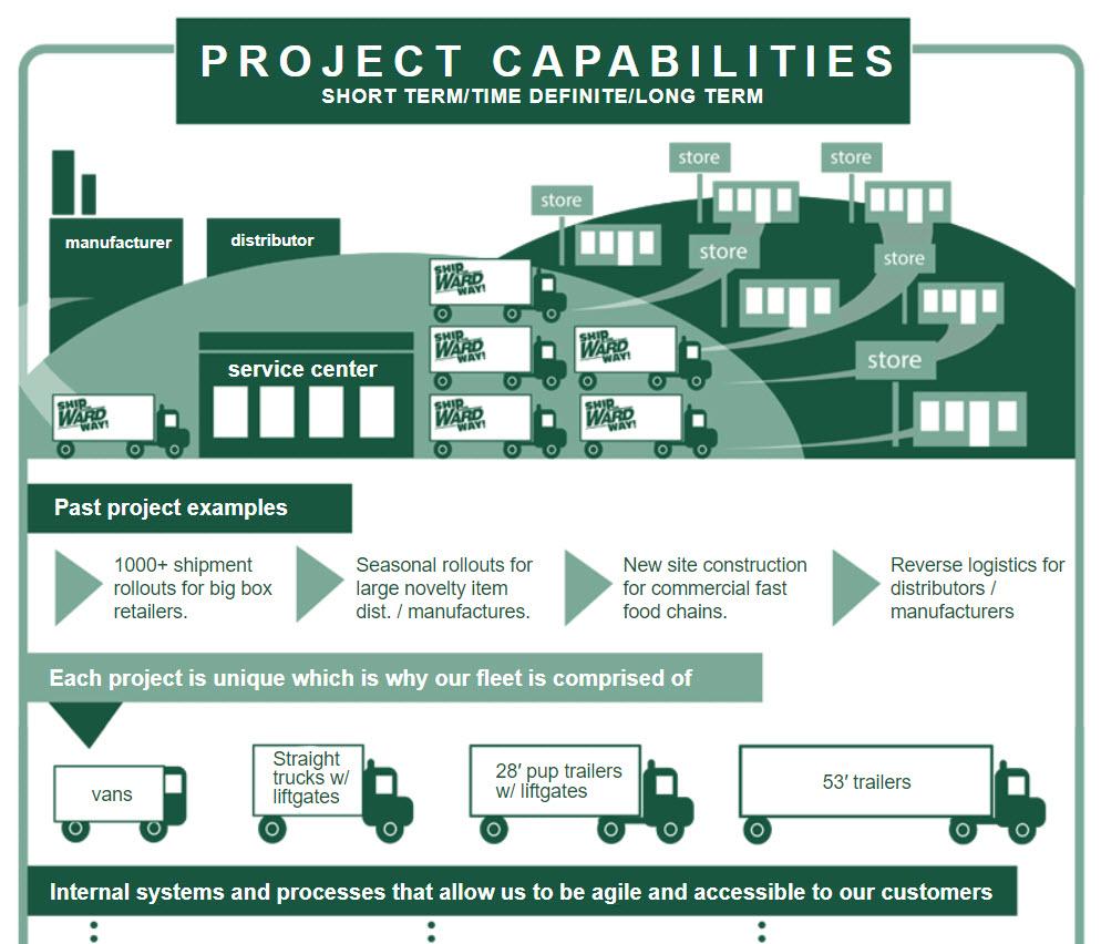 ward trucking project logistics