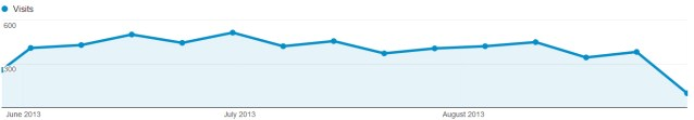 traffic generation blogging