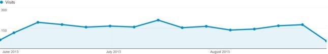 get traffic blogging
