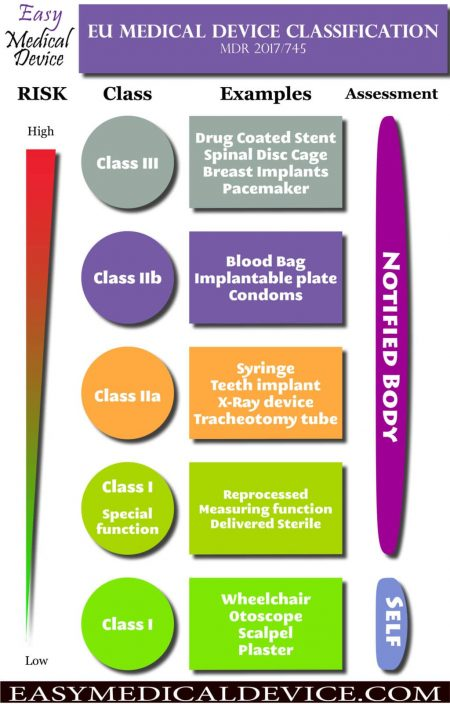 Complete Guide: Medical Device Classification EU MDR (Free PDF)