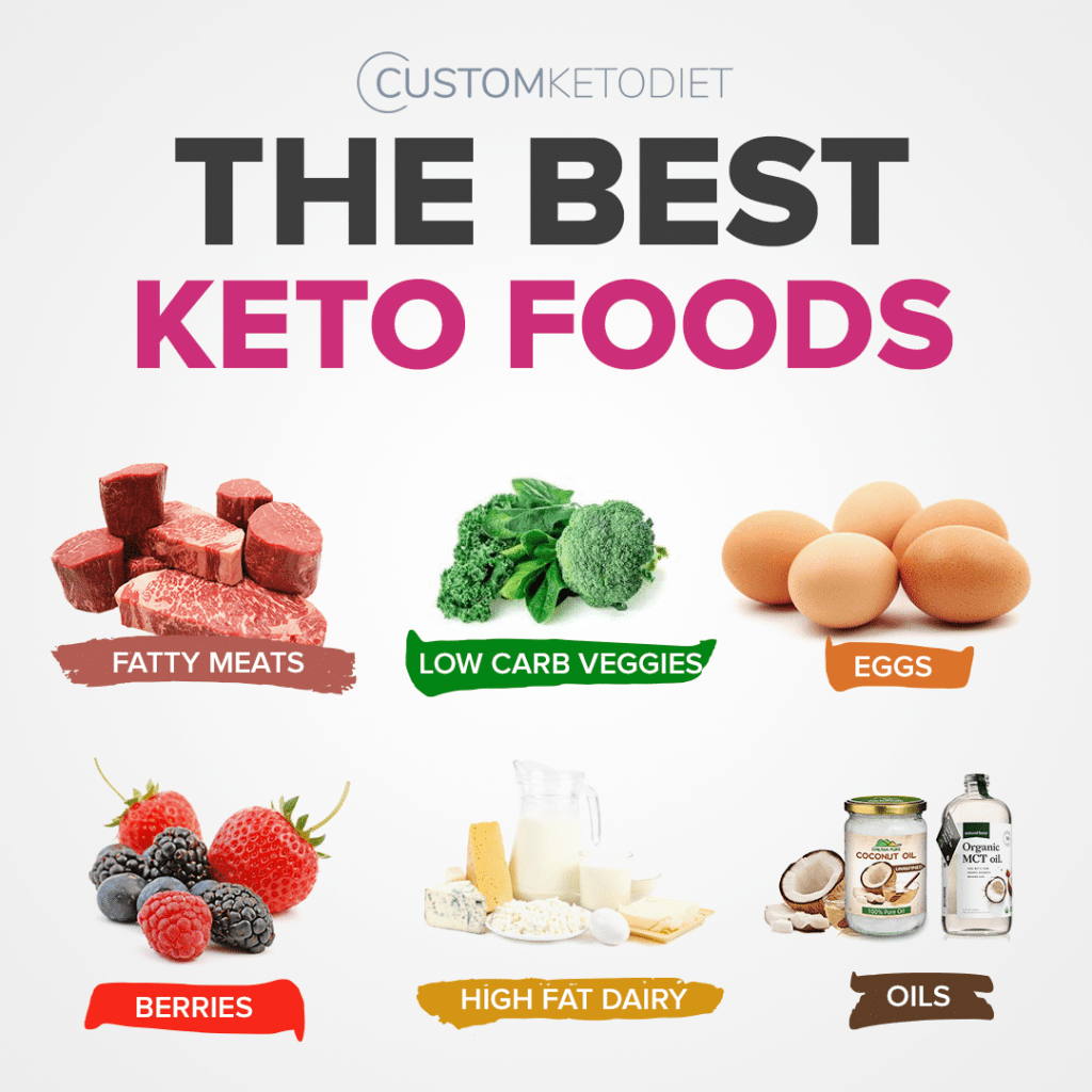 7 Benefits of The Keto Diet That Change Your Life 1