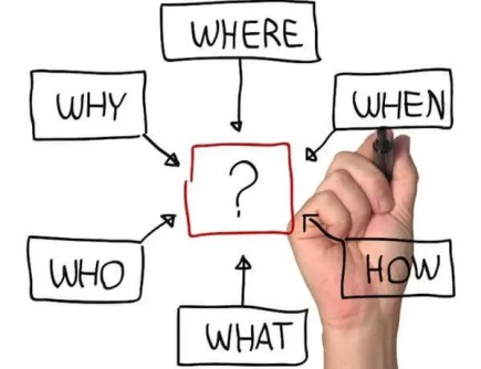 Return-On-Investment-where-what-how