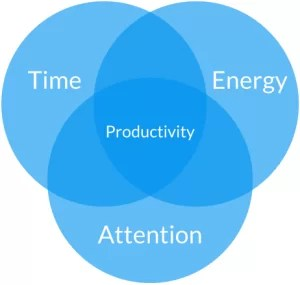 time energy and attention equals maximum amount of money