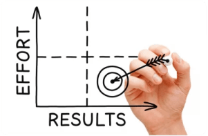 Agile Results Method