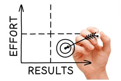 Agile Results Method