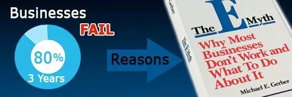 The E-Myth Revisited Book Summary Header