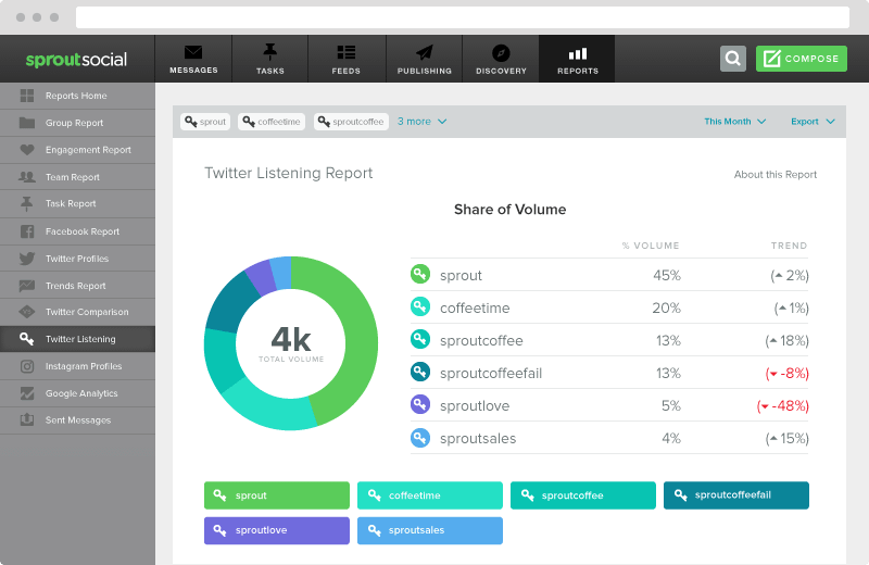 Sprout Social Dashboard analytics-report-twitter-listening
