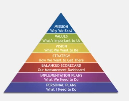 strategy-planning-pyramid