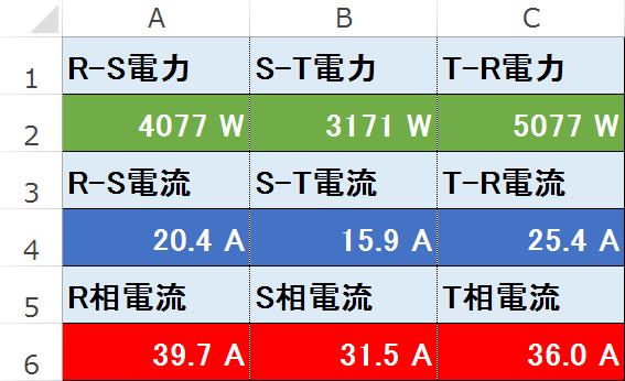 不平衡三相電流計算結果