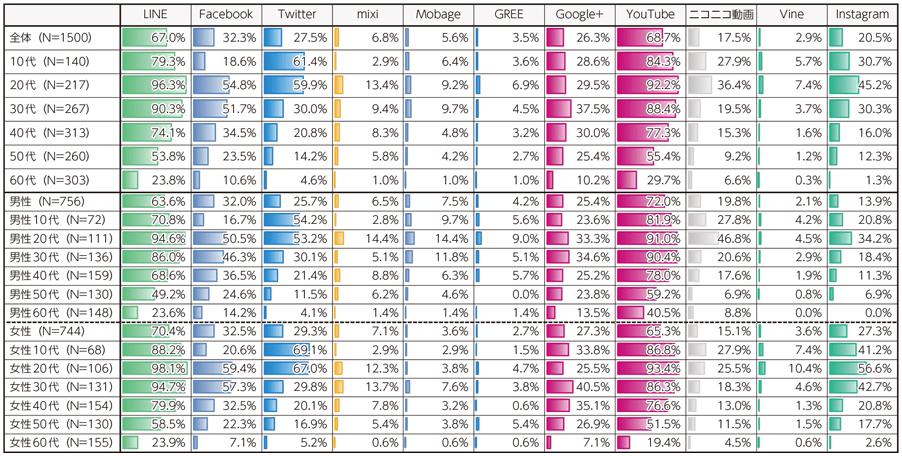 主なSNSの利用率(2016年 全体・性年代別)