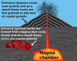 All about Igneous Rocks Easy Science for Kids  a Diagram Showing Igneous Rocks Forming  Easy