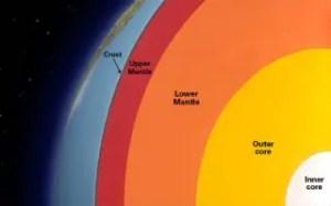 Earth Layer Fun Facts