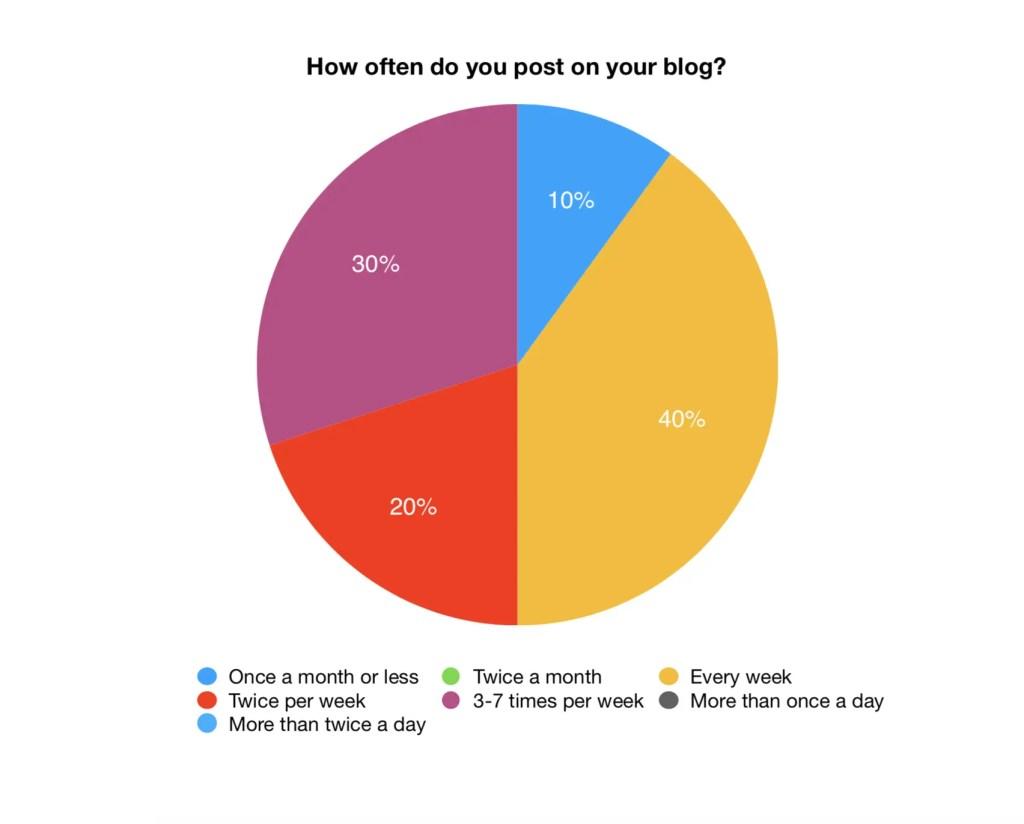 How often do you post?