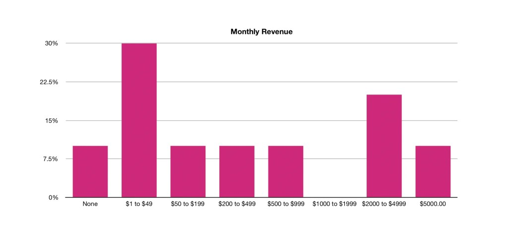Monthly Revenue