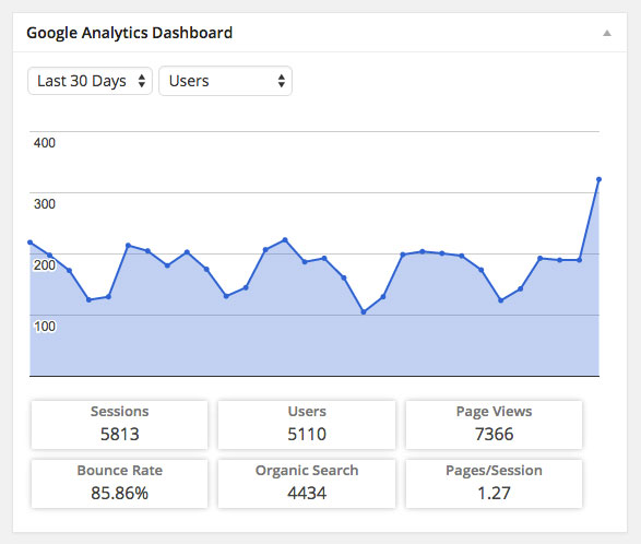 Google Analytics Dashboard WP Stats Dashboard