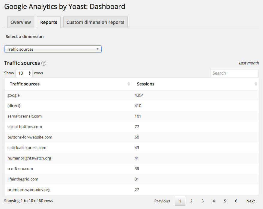 Google Analytics by Yoast Dashboard Reports