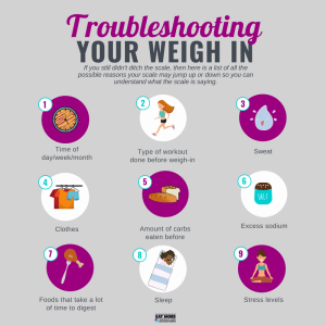 Troubleshooting your weigh in