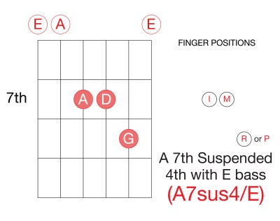 Learn-Guitar-Chords-Seventh-A-Dominant-A7sus4-Seventh-Inversion-Suspended