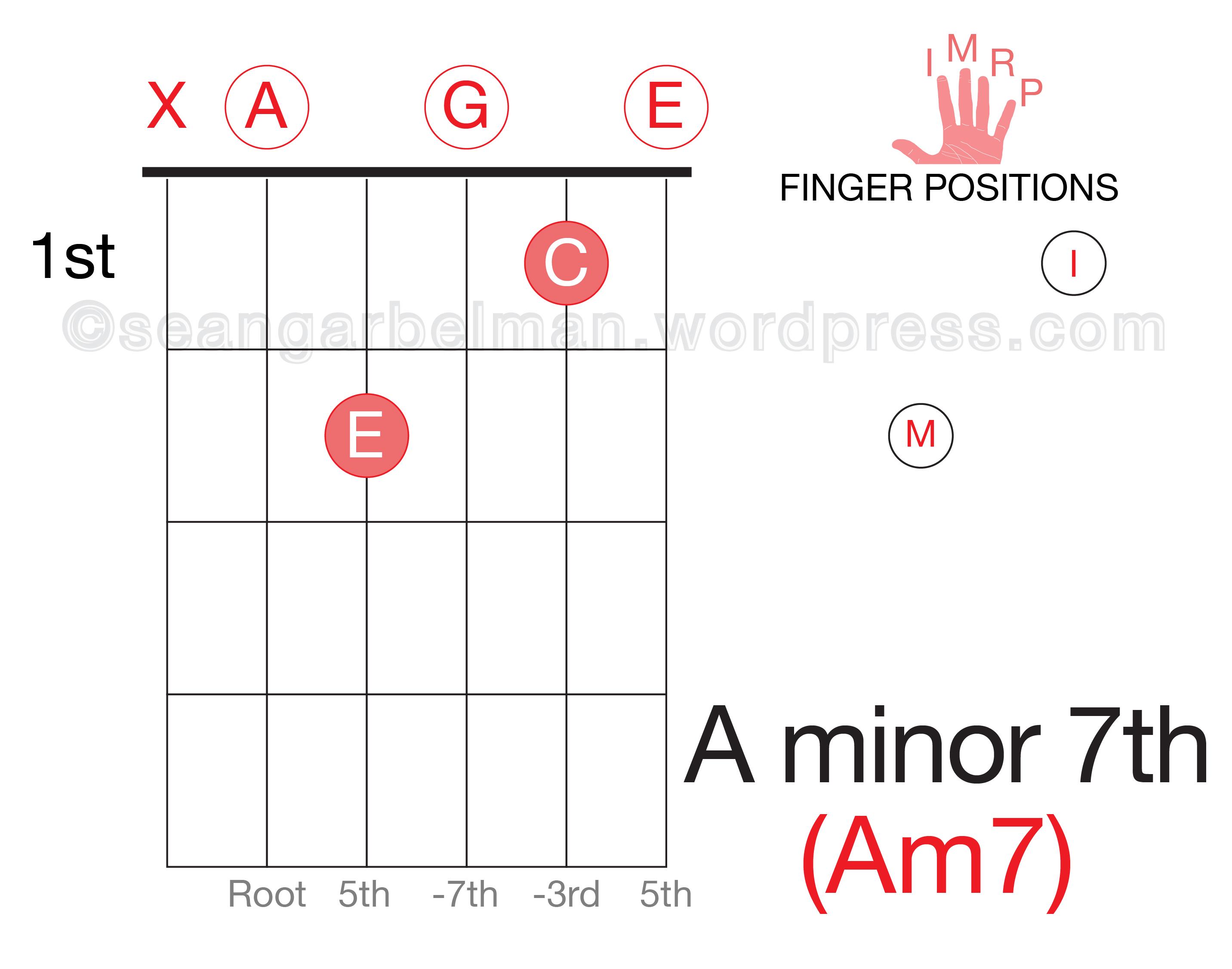 Easy Two Finger Open Chords Eat Sleep Guitar