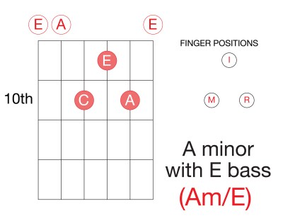 Learn-Guitar-Chords-Triad-A-Minor-Am-Inversion