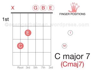 Guitar C major 7-01