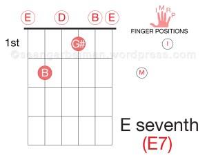 Guitar E7-01