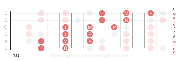 Diatonic-Scales-Pattern-Shapes-Major-Natural-Minor-7-Note-Scale
