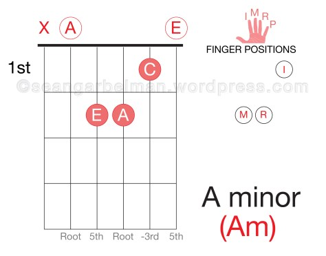 Guitar am open-01