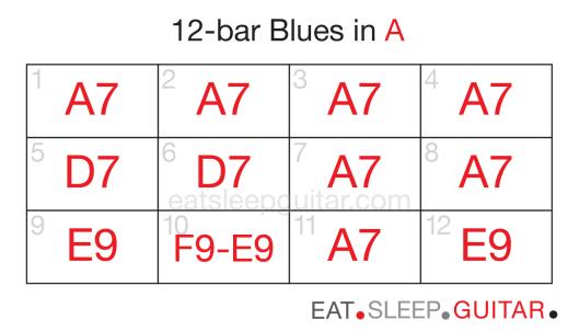Guitar 12bar blues five-02