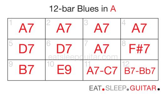 Guitar 12bar blues seven-02